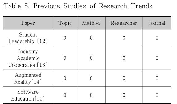 Table 5. Previous Studies of Research Trends