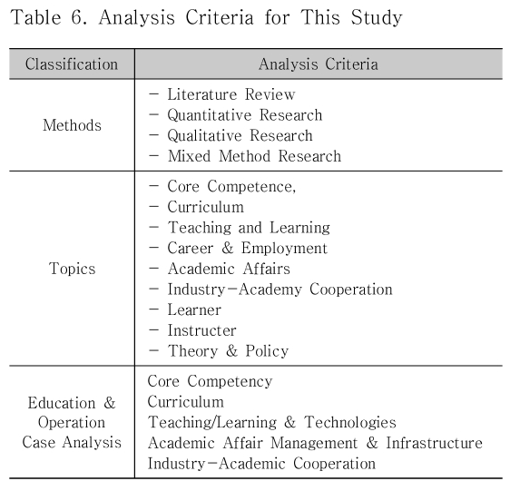 Table 6. Analysis Criteria for This Study