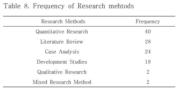 Table 8. Frequency of Research mehtods