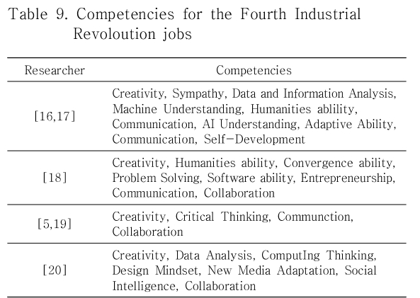 Table 9. Competencies for the Fourth Industrial Revoloution jobs