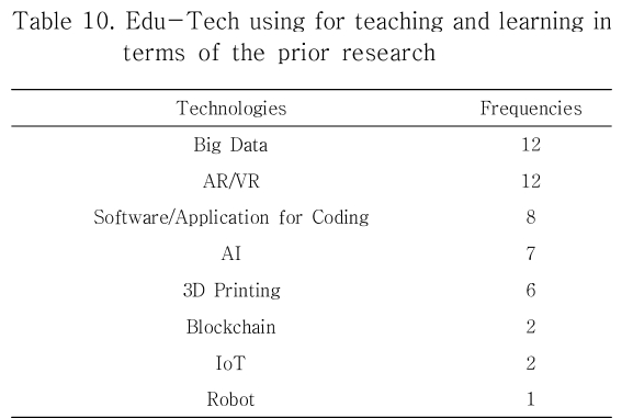 Table 10. Edu-Tech using for teaching and learning in terms of the prior research