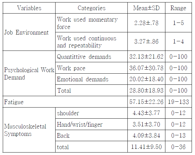 Table 2. Degree of Job Environment, Psychological Work Demand, Fatigue, Musculoskeletal Symptoms (N=128)