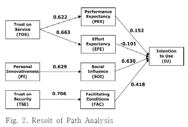 Fig. 2. Result of Path Analysis