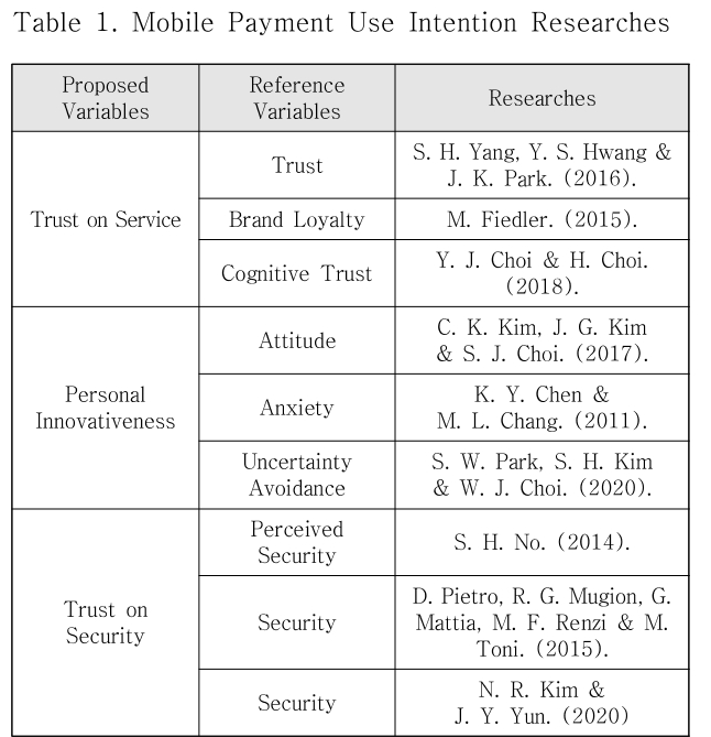 Table 1. Mobile Payment Use Intention Researches