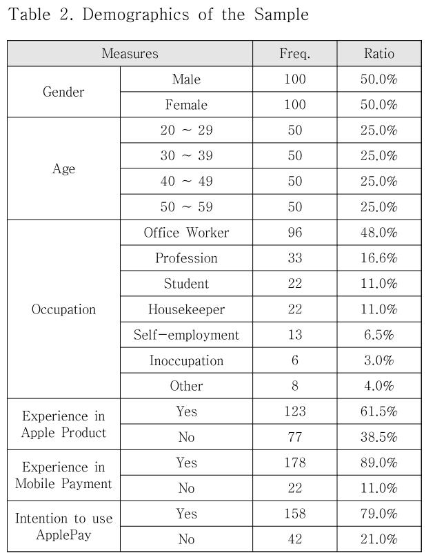 Table 2. Demographics of the Sample
