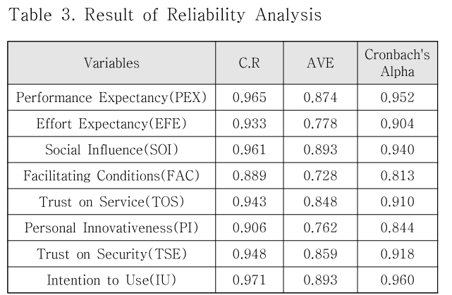 Table 3. Result of Reliability Analysis