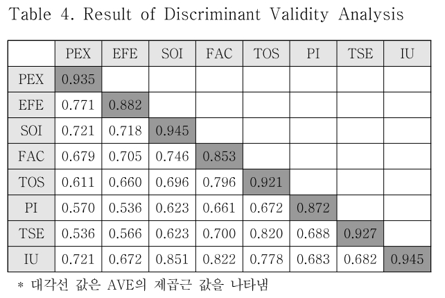 Table 4. Result of Discriminant Validity Analysis
