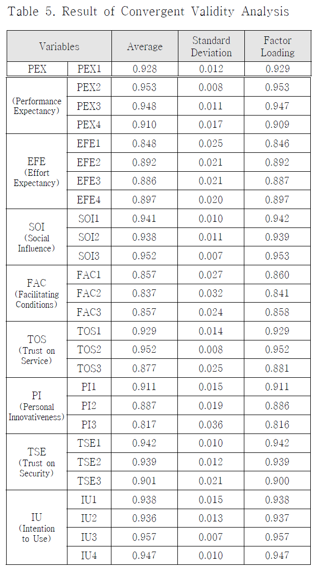 Table 5. Result of Convergent Validity Analysis