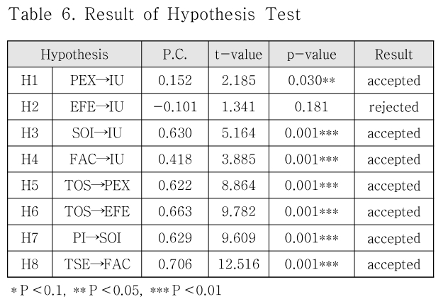 Table 6. Result of Hypothesis Test