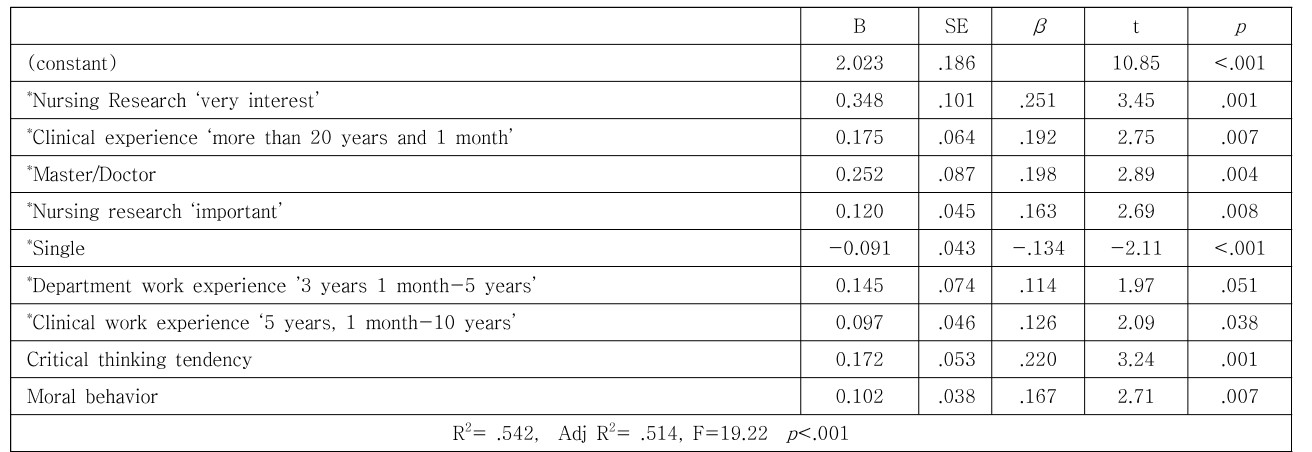 Table 5. Multiple regression analysis on Clinical decision-making ability (N=156)