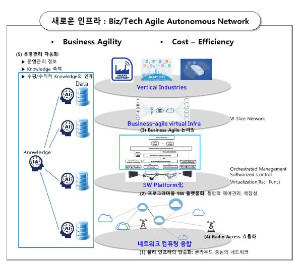 그림 1 Biz/Tech Agile Autonomous Network(BAAN) 개념도