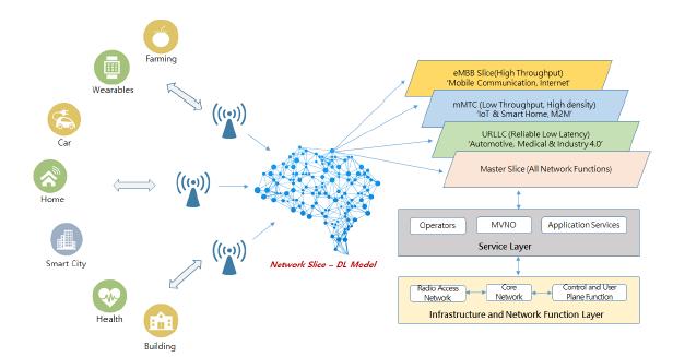 그림 3 지능형 네트워크 슬라이싱 자동화 개념도