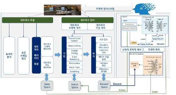 그림 4 네트워크 서비스 품질 최적화 개념도