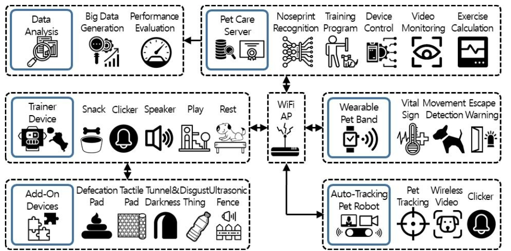 Fig. 1. Customized pet care and training system based on nose-print recognition. 그림 1. 비문 인식 기반 개체 맞춤형 반려동물 케어 및 훈련 시스템