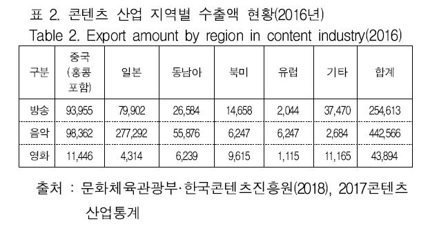 표 2. 콘텐츠 산업 지역별 수출액 현황(2016년) Table 2. Export amount by region in content industry(2016)