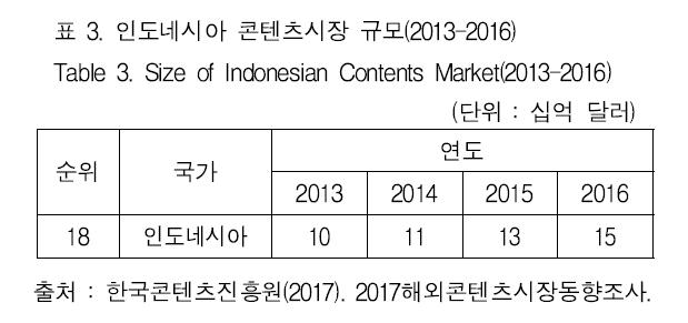 표 3. 인도네시아 콘텐츠시장 규모(2013-2016) Table 3. Size of Indonesian Contents Market(2013-2016)