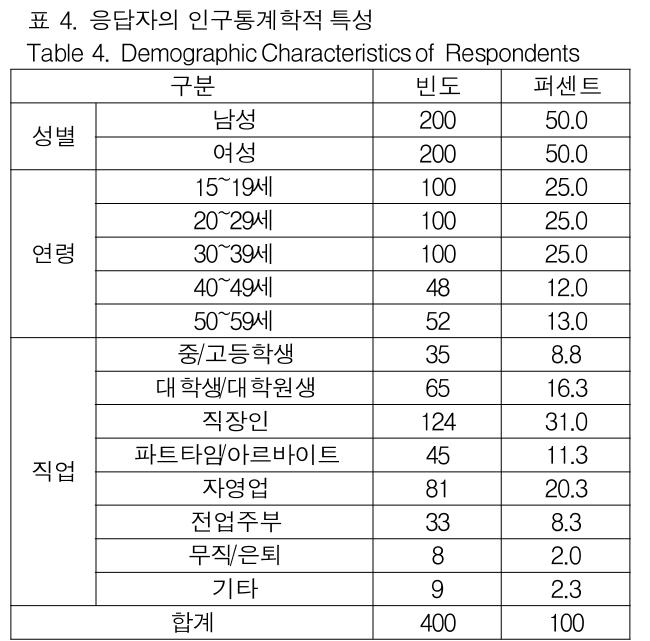 표 4. 응답자의 인구통계학적 특성 Table 4. Demographic Characteristics of Respondents