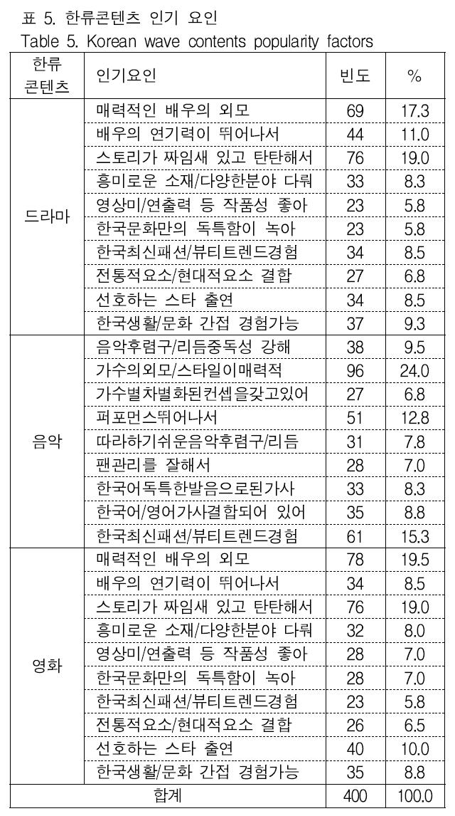 표 5. 한류콘텐츠 인기 요인 Table 5. Korean wave contents popularity factors