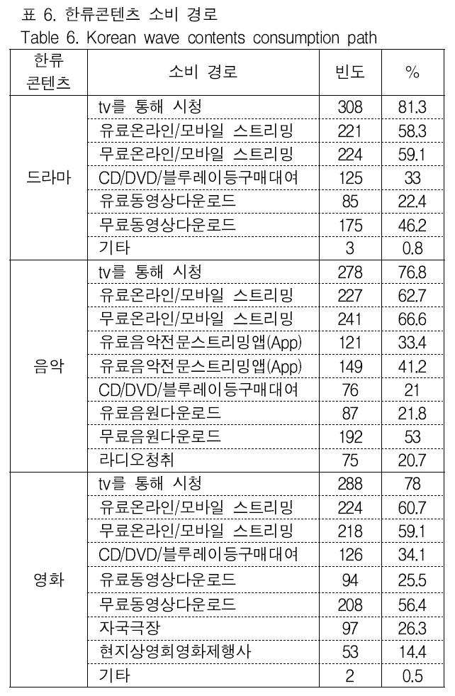 표 6. 한류콘텐츠 소비 경로 Table 6. Korean wave contents consumption path