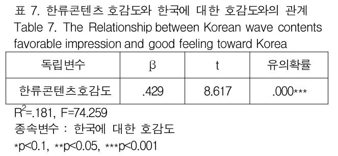 표 7. 한류콘텐츠 호감도와 한국에 대한 호감도와의 관계 Table 7. The Relationship between Korean wave contents favorable impression and good feeling toward Korea