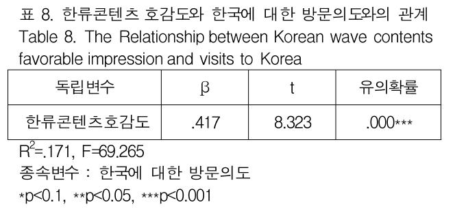 표 8. 한류콘텐츠 호감도와 한국에 대한 방문의도와의 관계 Table 8. The Relationship between Korean wave contents favorable impression and visits to Korea