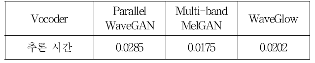 표 2. 세 가지 보코더의 RTF Table 2. Real time factor of three vocoders