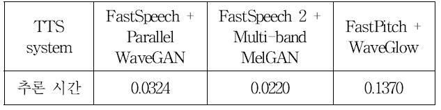 표 3. 세 가지 TTS 시스템의 RTF Table 3. Real time factor of three TTS systems