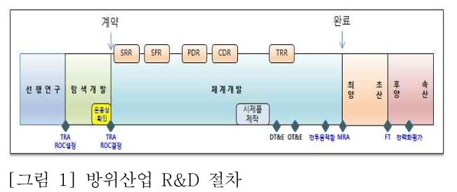 [그림 1] 방위산업 R&D 절차