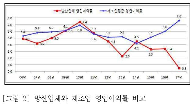 [그림 2] 방산업체와 제조업 영업이익률 비교