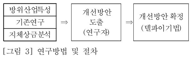 [그림 3] 연구방법 및 절차