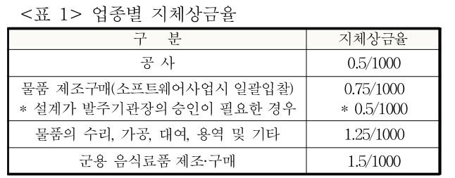 <표 1> 업종별 지체상금율