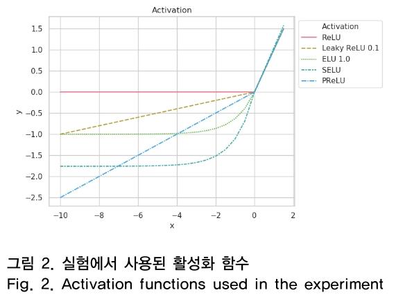 그림 2. 실험에서 사용된 활성화 함수 Fig. 2. Activation functions used in the experiment