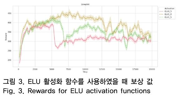 그림 3. ELU 활성화 함수를 사용하였을 때 보상 값 Fig. 3. Rewards for ELU activation functions