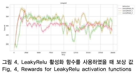 그림 4. LeakyRelu 활성화 함수를 사용하였을 때 보상 값 Fig. 4. Rewards for LeakyRelu activation functions