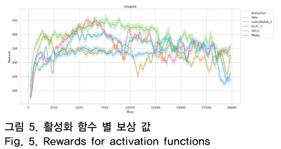그림 5. 활성화 함수 별 보상 값 Fig. 5. Rewards for activation functions