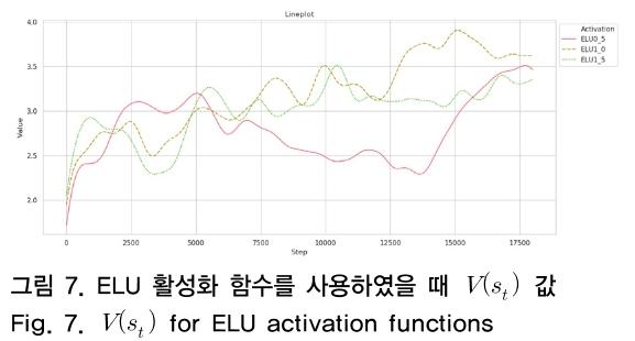 그림 7. ELU 활성화 함수를 사용하였을 때 V(s<sub>t</sub>) 값 Fig. 7. V(s<sub>t</sub>) for ELU activation functions