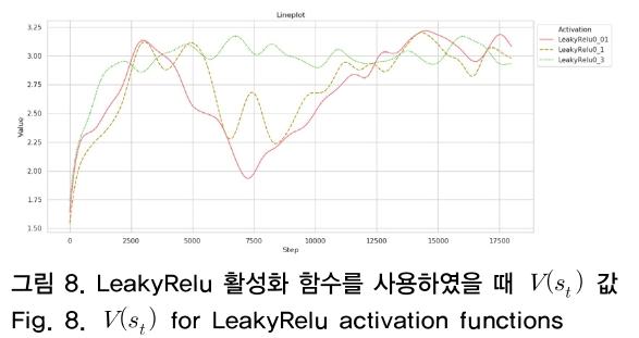 그림 8. LeakyRelu 활성화 함수를 사용하였을 때 V(s<sub>t</sub>) 값 Fig. 8. V(s<sub>t</sub>) for LeakyRelu activation functions