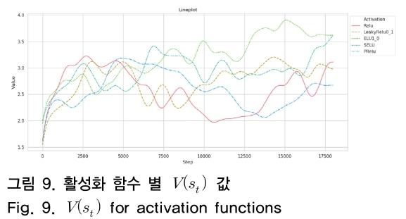 그림 9. 활성화 함수 별 V(s<sub>t</sub>) 값 Fig. 9. V(s<sub>t</sub>) for activation functions