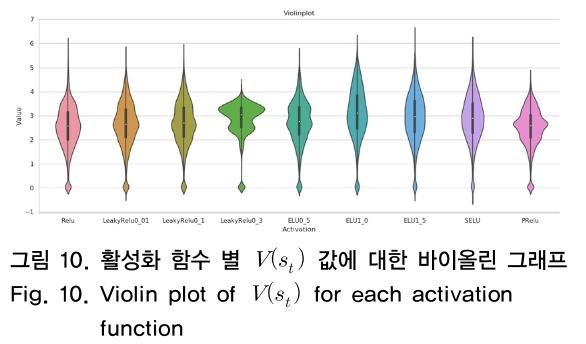 그림 10. 활성화 함수 별 V(s<sub>t</sub>) 값에 대한 바이올린 그래프 Fig. 10. Violin plot of V(s<sub>t</sub>) for each activation function