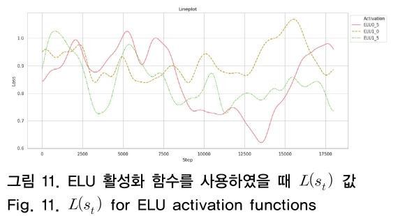그림 11. ELU 활성화 함수를 사용하였을 때 L(s<sub>t</sub>) 값 Fig. 11. L(s<sub>t</sub>) for ELU activation functions
