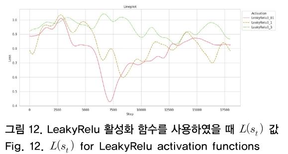 그림 12. LeakyRelu 활성화 함수를 사용하였을 때 L(s<sub>t</sub>) 값 Fig. 12. L(s<sub>t</sub>) for LeakyRelu activation functions
