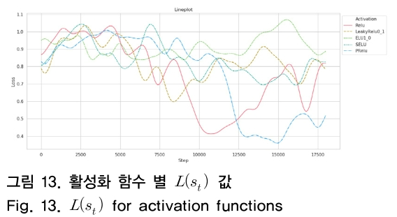 그림 13. 활성화 함수 별 L(s<sub>t</sub>) 값 Fig. 13. L(s<sub>t</sub>) for activation functions