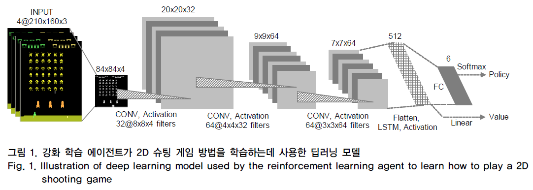 그림 1. 강화 학습 에이전트가 2D 슈팅 게임 방법을 학습하는데 사용한 딥러닝 모델 Fig. 1. Illustration of deep learning model used by the reinforcement learning agent to learn how to play a 2D shooting game