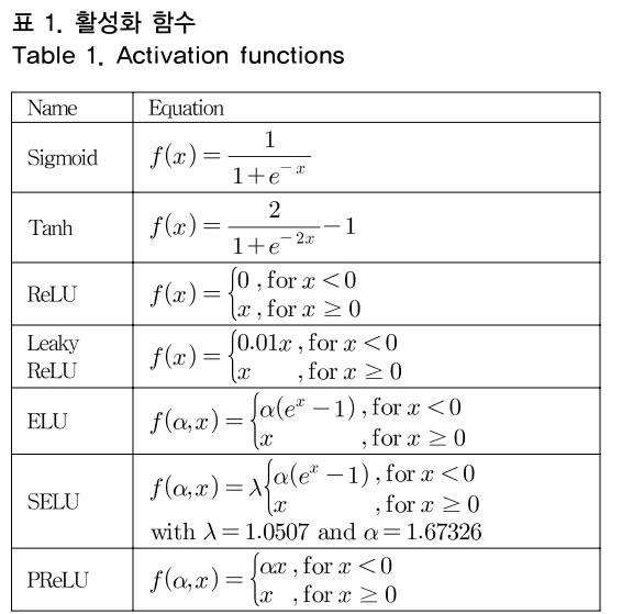 표 1. 활성화 함수 Table 1. Activation functions