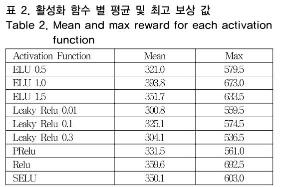 표 2. 활성화 함수 별 평균 및 최고 보상 값 Table 2. Mean and max reward for each activation function