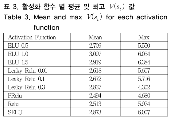 표 3. 활성화 함수 별 평균 및 최고 V(s<sub>t</sub>) 값 Table 3. Mean and max V(s<sub>t</sub>) for each activation function