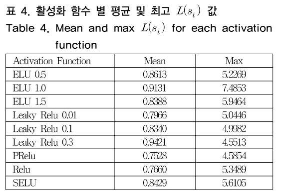 표 4. 활성화 함수 별 평균 및 최고 L(s<sub>t</sub>) 값 Table 4. Mean and max L(s<sub>t</sub>) for each activation function