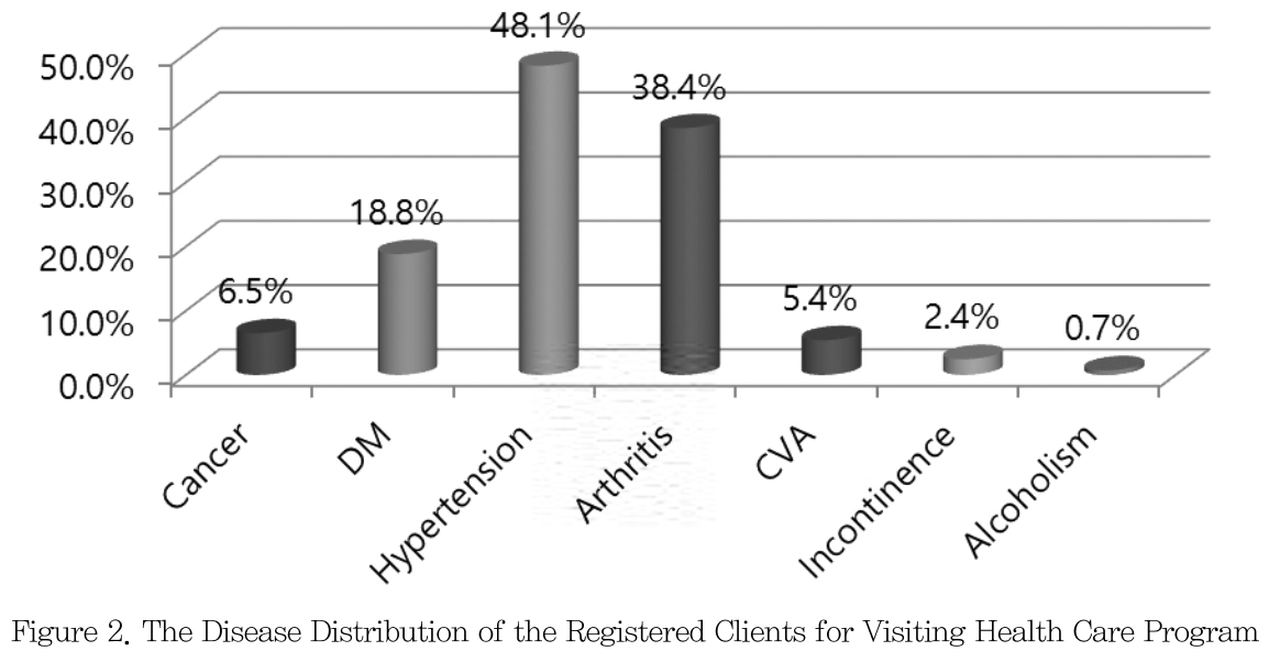 Figure 2. The Disease Distribution of the Registered Clients for Visiting Health Care Program