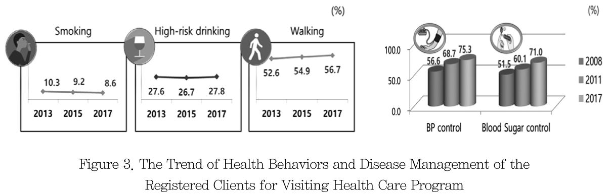 Figure 3. The Trend of Health Behaviors and Disease Management of the Registered Clients for Visiting Health Care Program