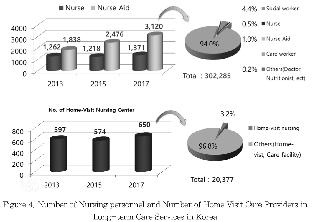 Figure 4. Number of Nursing personnel and Number of Home Visit Care Providers in Long-term Care Services in Korea